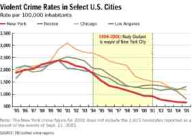 geric graph of crime